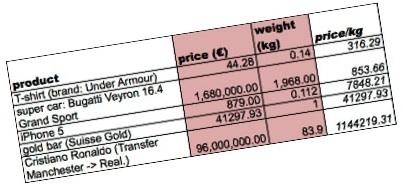 Price per Kilo tilted