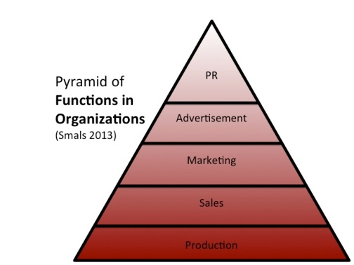 Pyramid Functions in Org